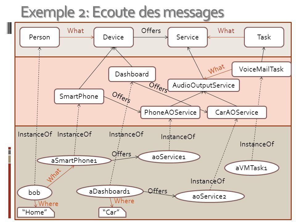 Exemple 2: Ecoute des messages Réalisation de la tache : Quand une personne a un smartphone en main, associer la tache d ecoute des messages au service AudioOutputService offert par ce smartphone.