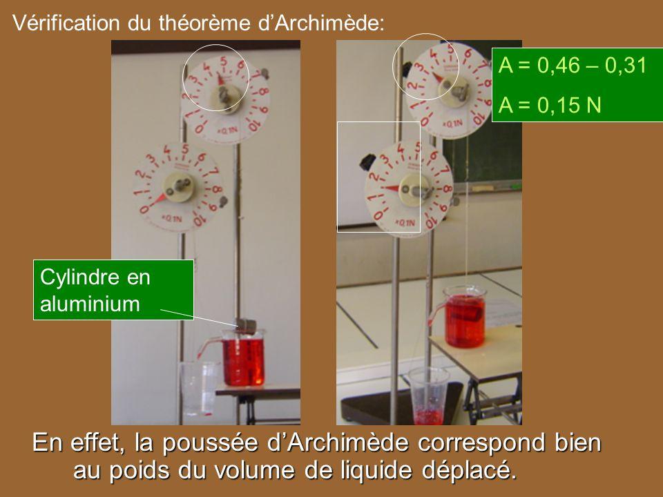 Cylindre en aluminium Vérification du théorème dArchimède: A = 0,46 – 0,31 A = 0,15 N En effet, la poussée dArchimède correspond bien au poids du volu