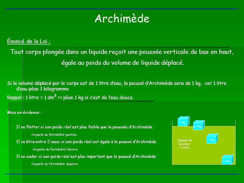 Archimède Énoncé de la Loi : Tout corps plongée dans un liquide reçoit une poussée verticale de bas en haut, égale au poids du volume de liquide dépla