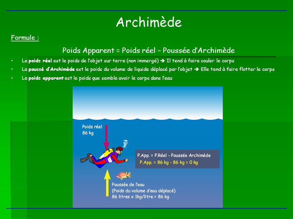 Archimède Formule : Poids Apparent = Poids réel – Poussée dArchimède Le poids réel est le poids de lobjet sur terre (non immergé) Il tend à faire coul