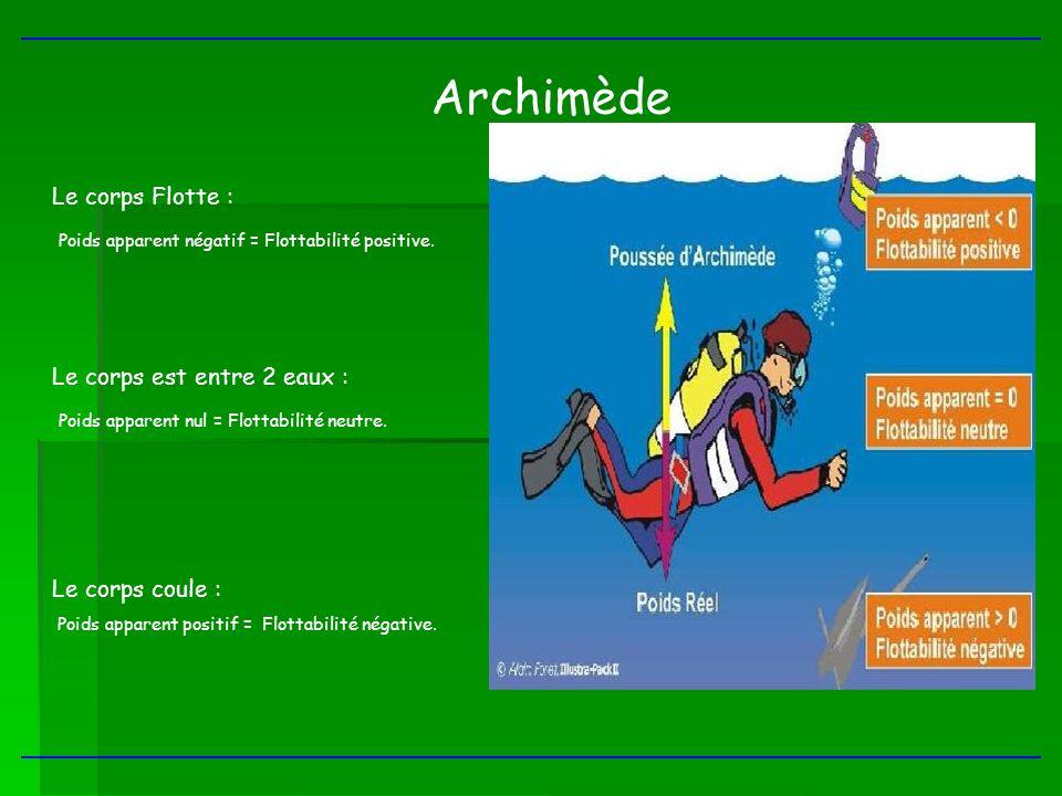 Archimède Le corps Flotte : Poids apparent négatif = Flottabilité positive. Le corps est entre 2 eaux : Poids apparent nul = Flottabilité neutre. Le c
