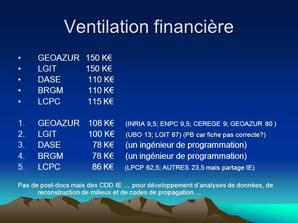 Ventilation financière GEOAZUR 150 K LGIT 150 K DASE 110 K BRGM 110 K LCPC 115 K 1.GEOAZUR 108 K (INRIA 9,5; ENPC 9,5; CEREGE 9; GEOAZUR 80 ) 2.LGIT 100 K (UBO 13; LGIT 87) (PB car fiche pas correcte ) 3.DASE 78 K (un ingénieur de programmation) 4.BRGM 78 K (un ingénieur de programmation) 5.LCPC 86 K (LPCP 62,5; AUTRES 23,5 mais partage IE) Pas de post-docs mais des CDD IE … pour développement danalyses de données, de reconstruction de milieux et de codes de propagation …