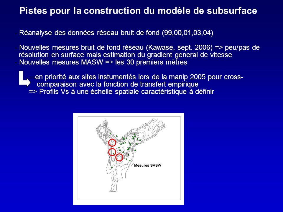 Pistes pour la construction du modèle de subsurface - Réanalyse des données réseau bruit de fond (99,00,01,03,04) - Nouvelles mesures bruit de fond réseau (Kawase, sept.