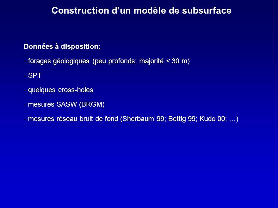 Construction dun modèle de subsurface Données à disposition: - forages géologiques (peu profonds; majorité < 30 m) - SPT - quelques cross-holes - mesures SASW (BRGM) - mesures réseau bruit de fond (Sherbaum 99; Bettig 99; Kudo 00; …)