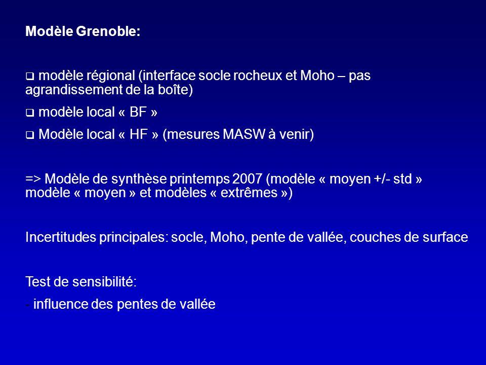 Modèle Grenoble: modèle régional (interface socle rocheux et Moho – pas agrandissement de la boîte) modèle local « BF » Modèle local « HF » (mesures MASW à venir) => Modèle de synthèse printemps 2007 (modèle « moyen +/- std » modèle « moyen » et modèles « extrêmes ») Incertitudes principales: socle, Moho, pente de vallée, couches de surface Test de sensibilité: - influence des pentes de vallée