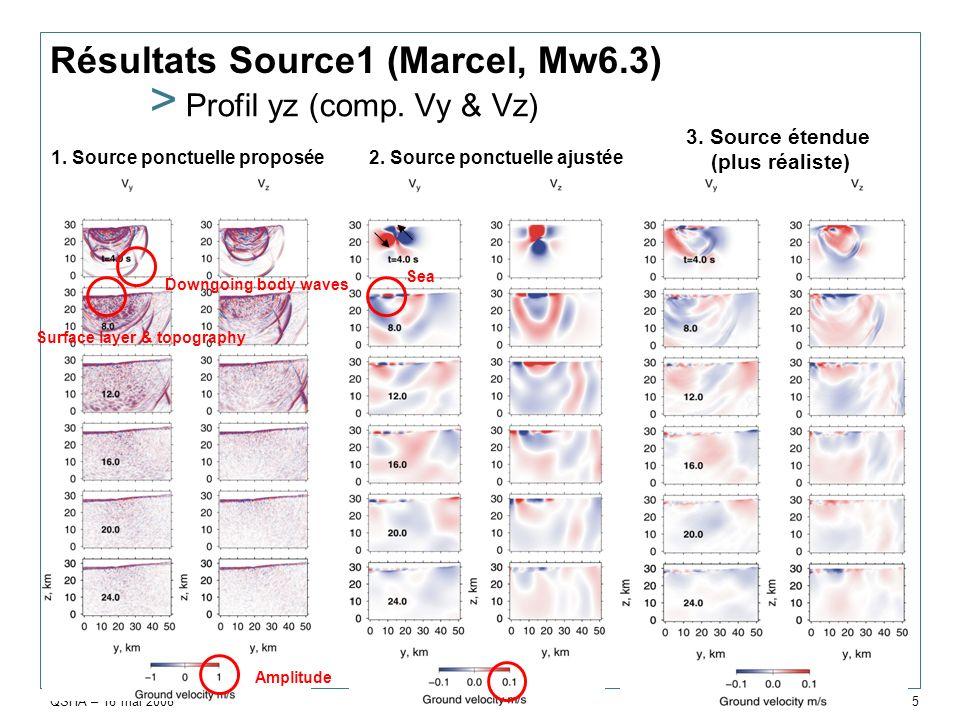 QSHA – 16 mai 2008 ARN/RIS & STI/C3D > 5 Résultats Source1 (Marcel, Mw6.3) > Profil yz (comp. Vy & Vz) 1. Source ponctuelle proposée2. Source ponctuel