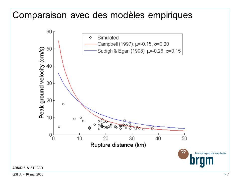 QSHA – 16 mai 2008 ARN/RIS & STI/C3D > 7 Comparaison avec des modèles empiriques
