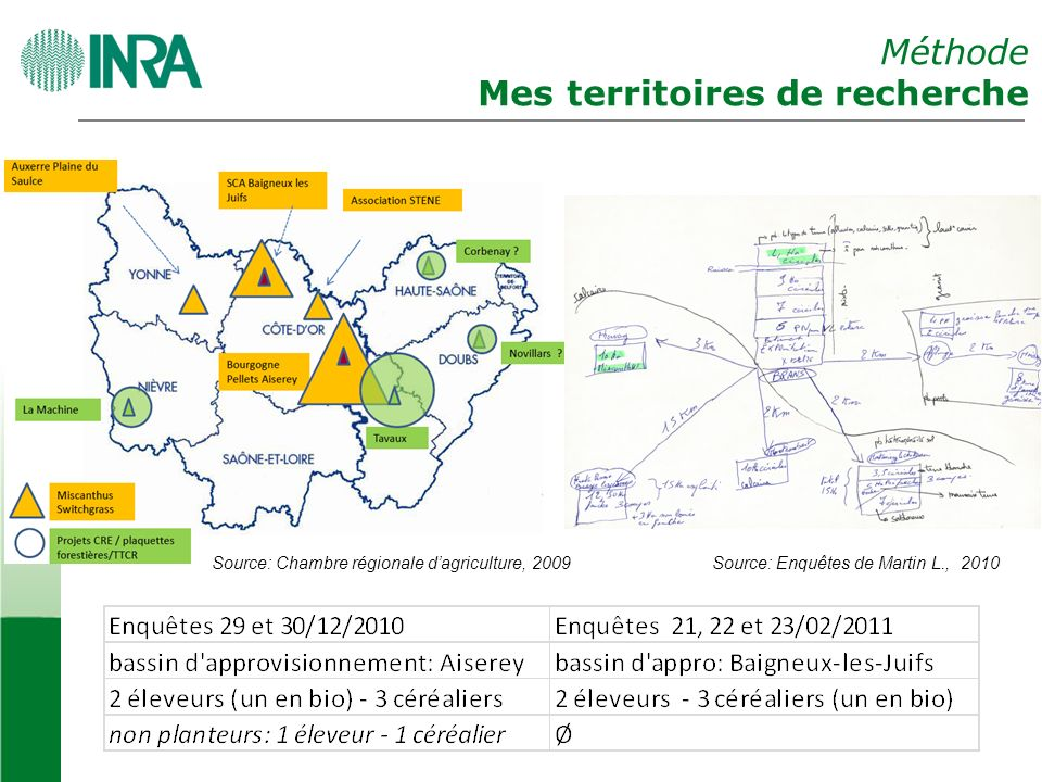 Méthode Mes territoires de recherche Source: Chambre régionale dagriculture, 2009Source: Enquêtes de Martin L., 2010