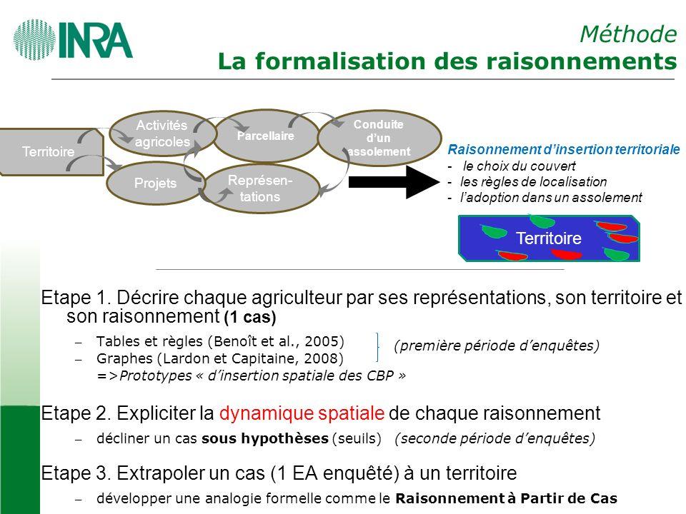 Méthode La formalisation des raisonnements Etape 1.