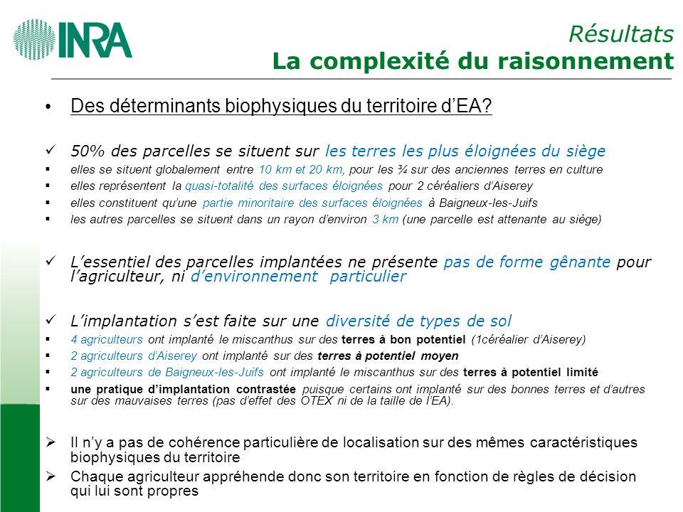 Résultats La complexité du raisonnement Des déterminants biophysiques du territoire dEA.