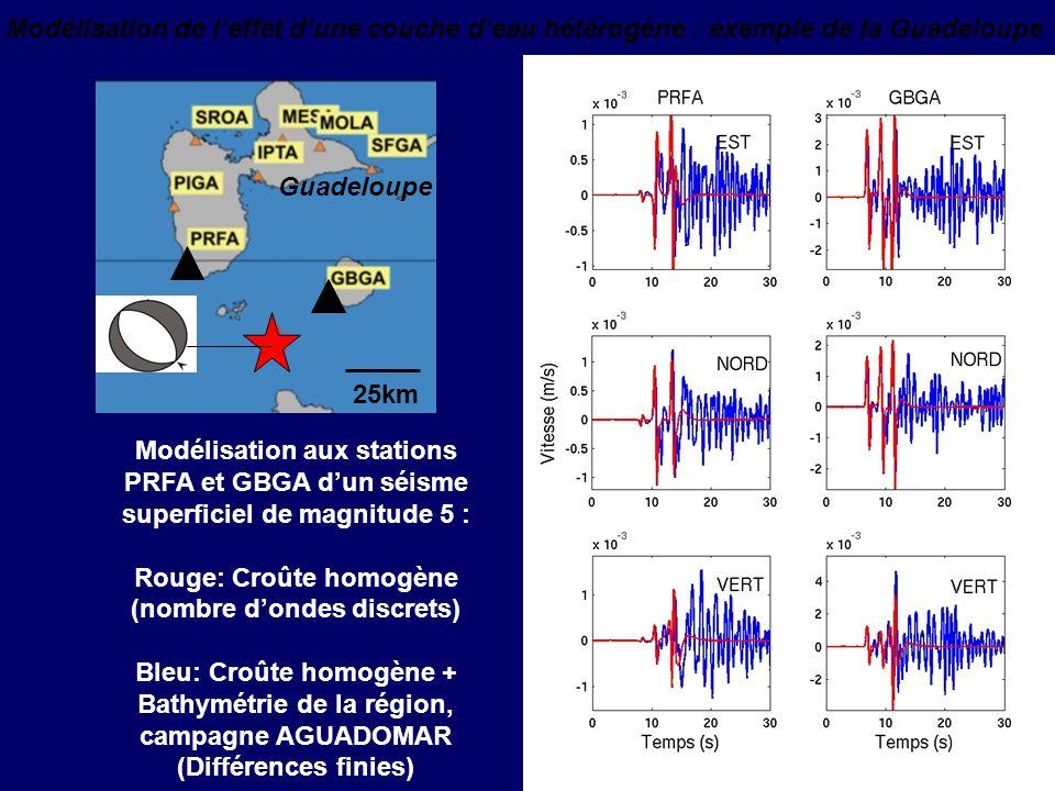 Validation du Modèle Numérique en Milieu Hétérogène Vitesse Vertical sur lEau m/s Différences Finies (rouge) vs. Nombre dOnde Discret (bleu) Nappe de