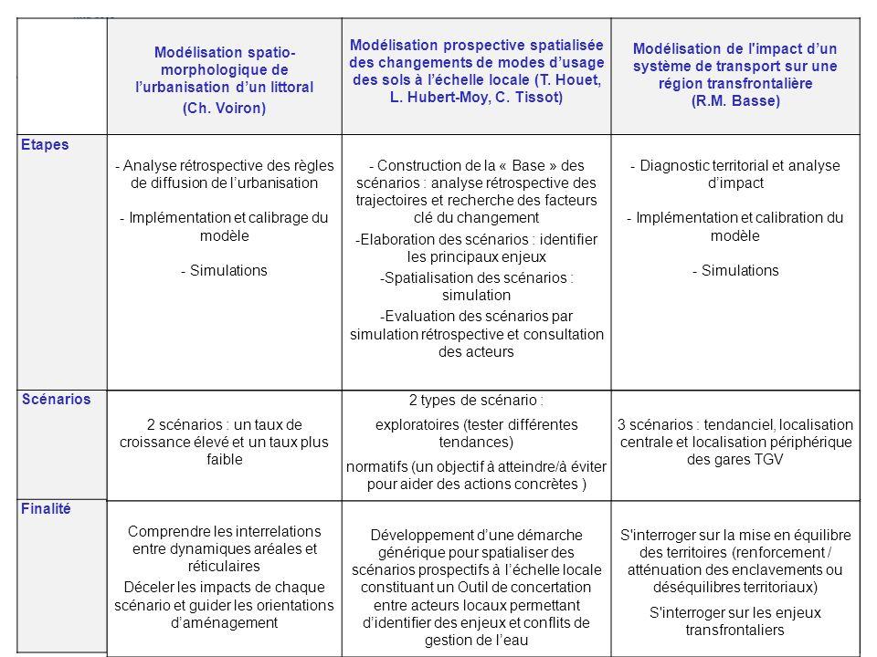 4-5 Avril 2011 Modélisation spatio- morphologique de lurbanisation dun littoral (Ch. Voiron) Modélisation prospective spatialisée des changements de m