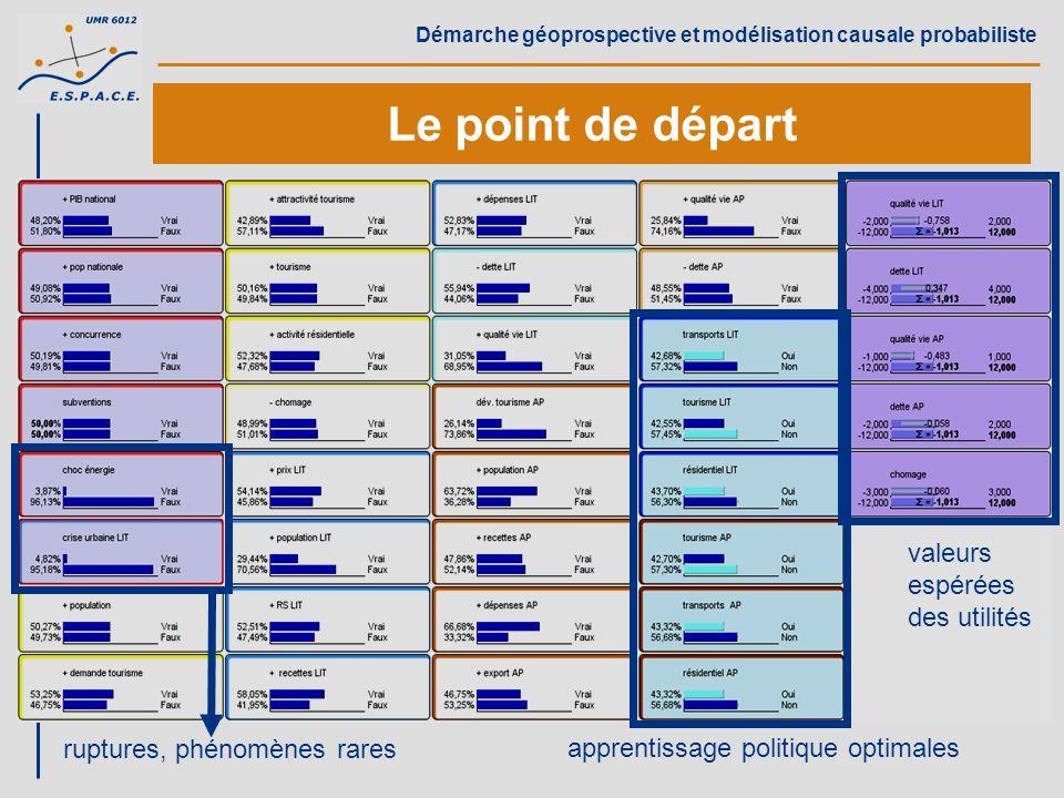 Démarche géoprospective et modélisation causale probabiliste Le point de départ ruptures, phénomènes rares apprentissage politique optimales valeurs e