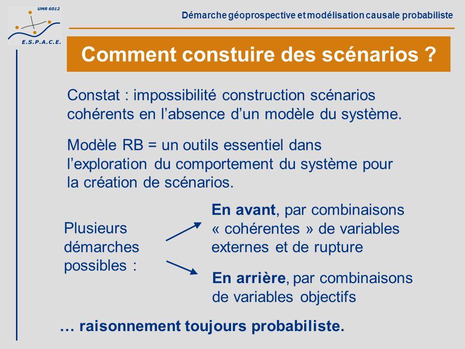 Démarche géoprospective et modélisation causale probabiliste Comment constuire des scénarios ? Constat : impossibilité construction scénarios cohérent