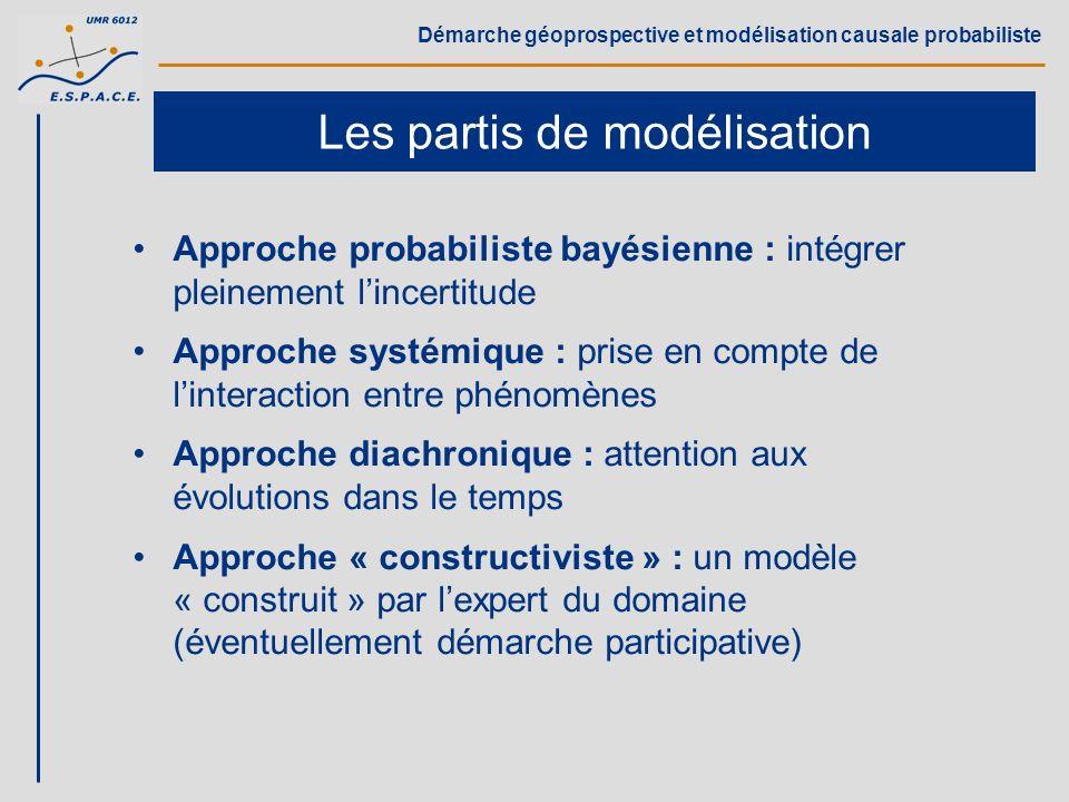 Démarche géoprospective et modélisation causale probabiliste Implications pour le modèle Une modélisation très simplifiée de lespace Arrière-pays Littoral environnement externe Focalisation sur linteraction complexe entre variables socio-économiques territorialisées Une modélisation en 2 étapes : t0t0 tranche temporelle t3t3 t2t2 t1t1 t0t0 évolution dans le temps Variables booléennes Fonctions « OU bruité », « ET bruité »