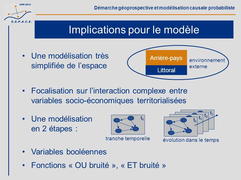 Démarche géoprospective et modélisation causale probabiliste Implications pour le modèle Une modélisation très simplifiée de lespace Arrière-pays Litt