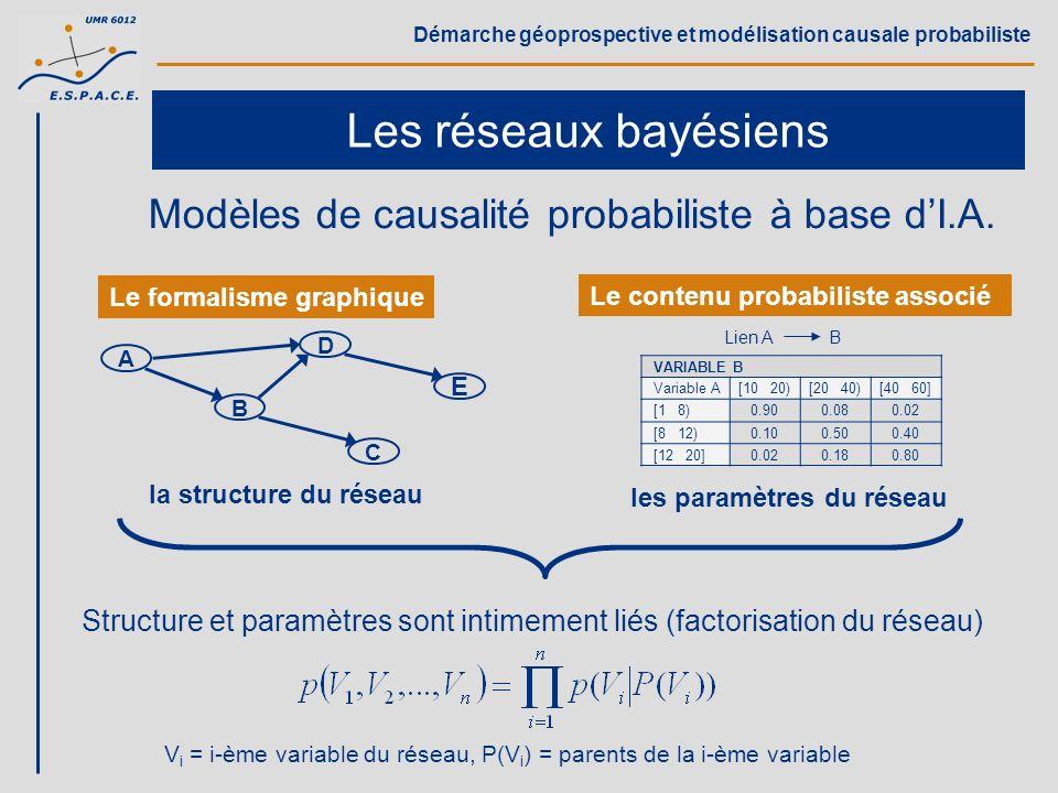 Démarche géoprospective et modélisation causale probabiliste Les réseaux bayésiens Modèles de causalité probabiliste à base dI.A. VARIABLE B Variable