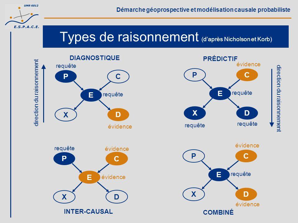 Démarche géoprospective et modélisation causale probabiliste Types de raisonnement (daprès Nicholson et Korb) P D C E X évidence requête DIAGNOSTIQUE
