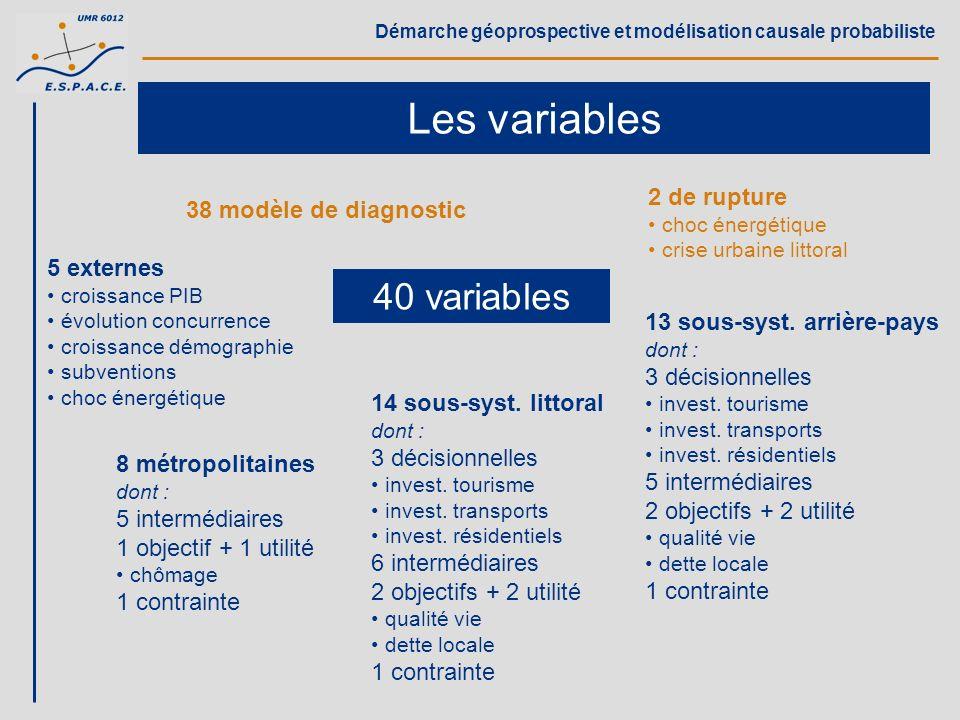 Démarche géoprospective et modélisation causale probabiliste Le modèle 40 variables 85 liens 9 contrainte 7 utilité 69 causalité 70 paramètres