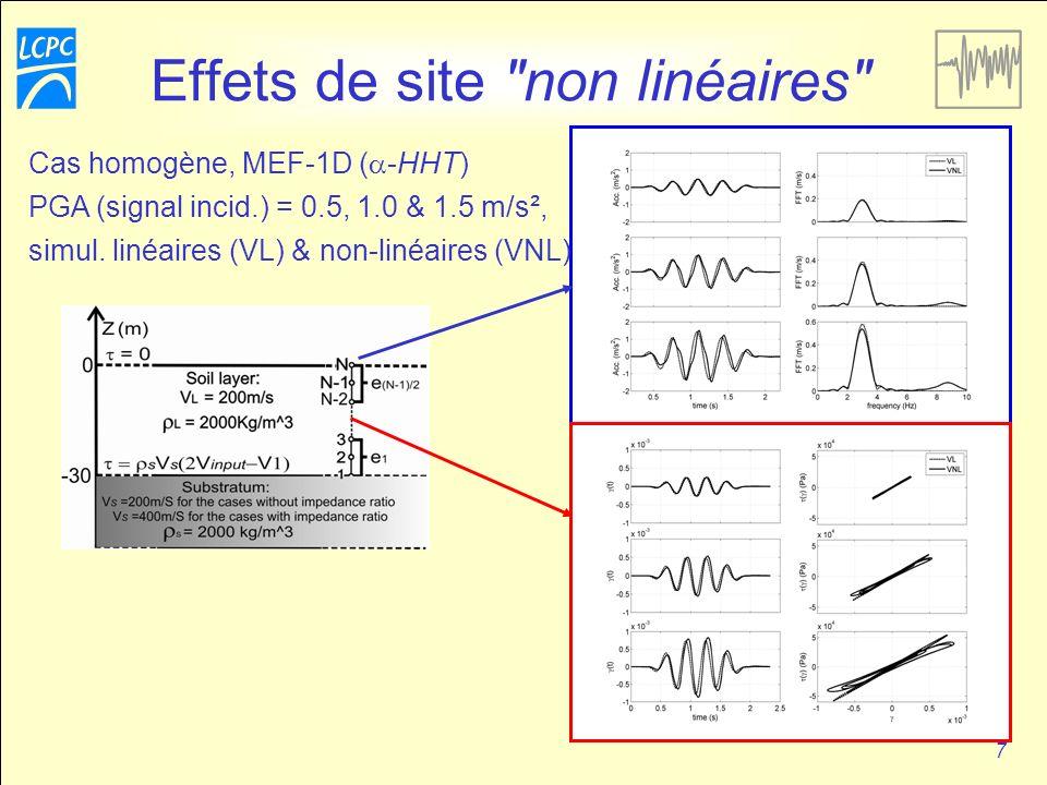 8 Effets de site non linéaires Cas non homogène, MEF-1D ( -HHT), PGA (signal incid.) = 0.5 & 0.75 m/s², simul.