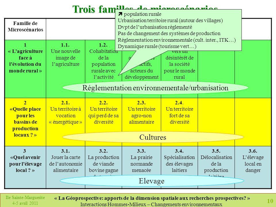 10 Ile Sainte-Marguerite 4-5 avril 2011 « La Géoprospective: apports de la dimension spatiale aux recherches prospectives? » Interactions Hommes-Milie