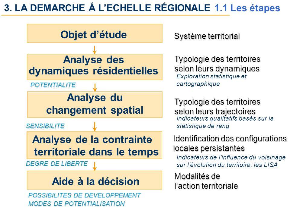 U.M.R. 6012 ESPACE 10 /14 POTENTIALITE Analyse de la contrainte territoriale dans le temps Système territorial Analyse du changement spatial Aide à la
