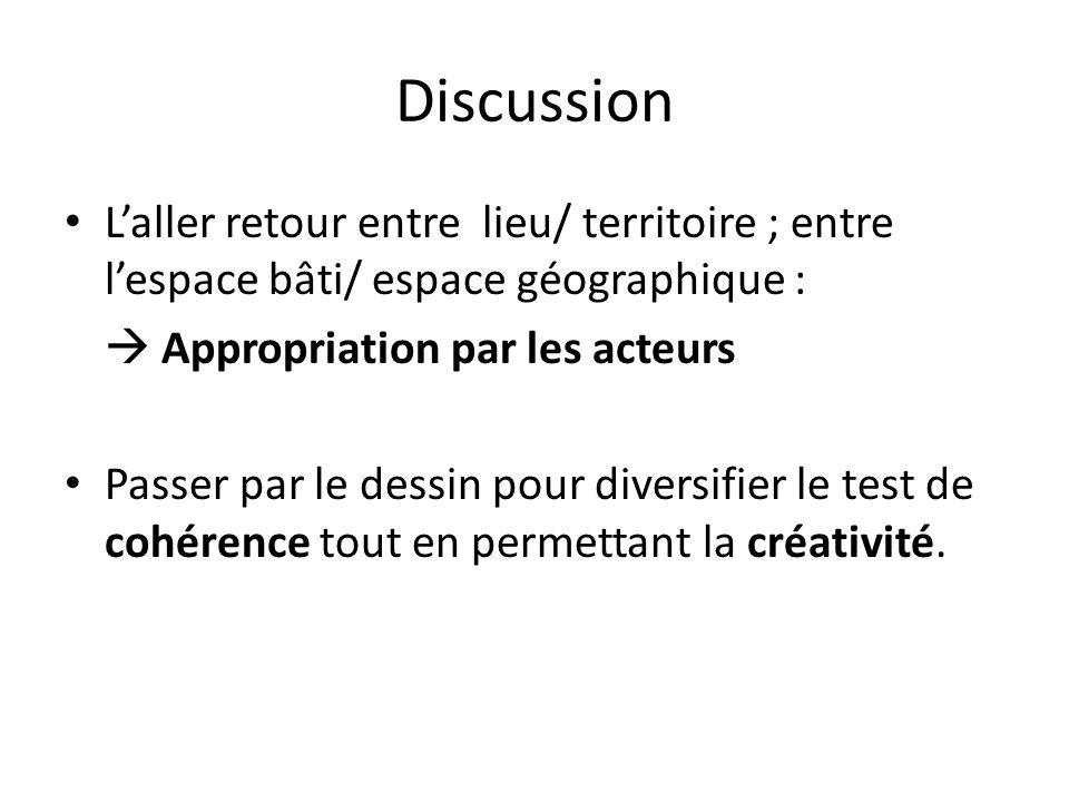 Discussion Laller retour entre lieu/ territoire ; entre lespace bâti/ espace géographique : Appropriation par les acteurs Passer par le dessin pour di