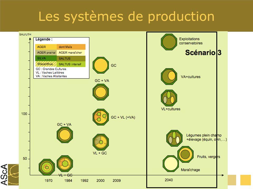 Les systèmes de production