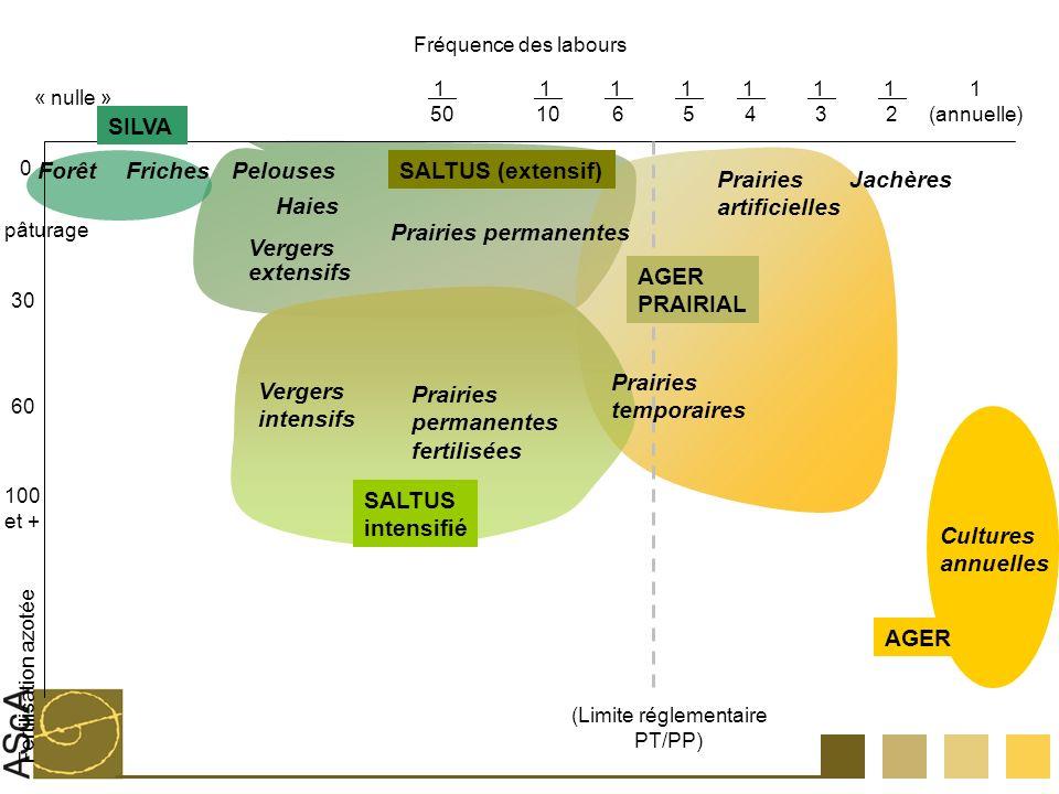 Fréquence des labours 1 (annuelle) 1 2 1 3 1 4 1 5 1 6 1 10 1 50 « nulle » Fertilisation azotée 0 pâturage 30 60 100 et + ForêtFrichesPelouses Prairie