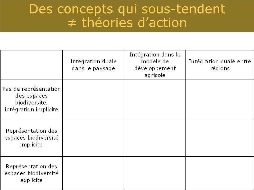 Des concepts qui sous-tendent théories daction