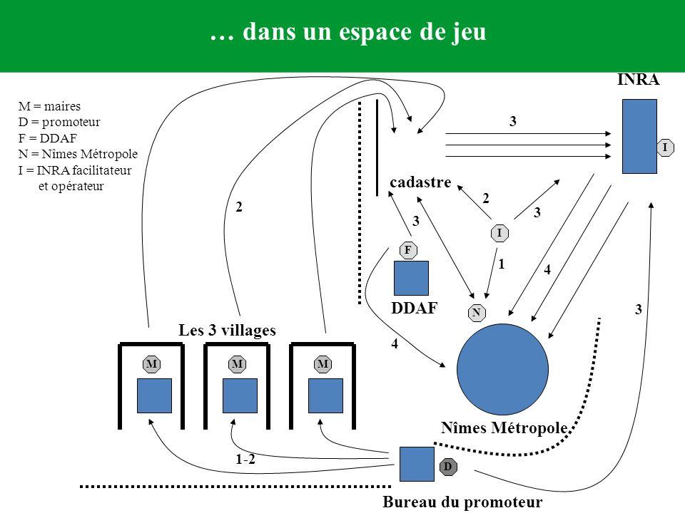 Les 3 villages Bureau du promoteur DDAF Nîmes Métropole cadastre INRA MMM D N F I I 1-2 2 3 4 1 3 4 3 2 3 M = maires D = promoteur F = DDAF N = Nîmes