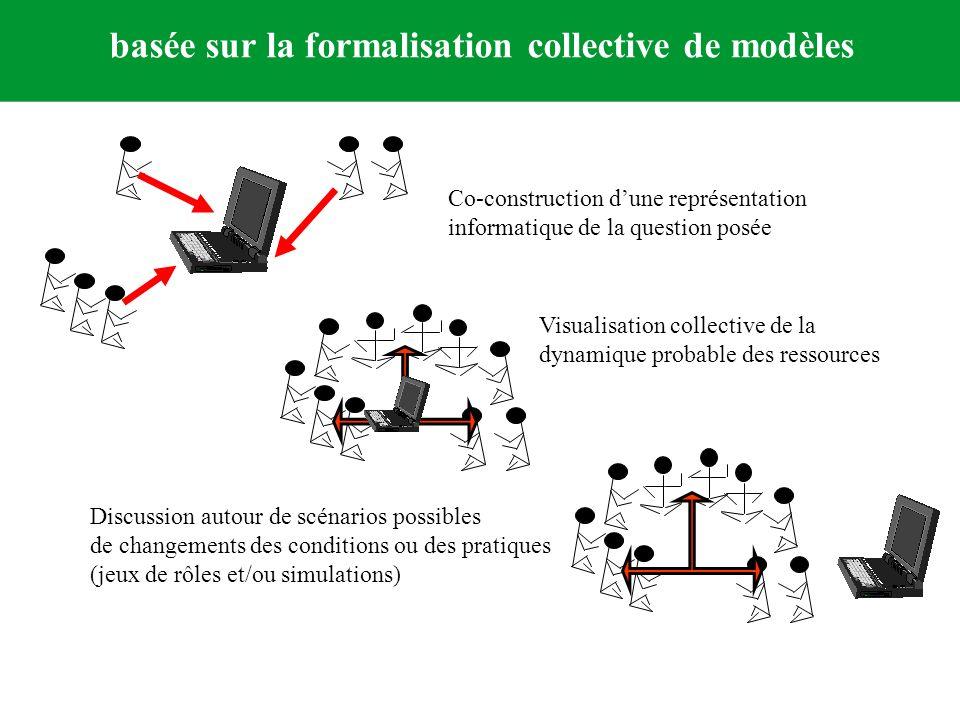 basée sur la formalisation collective de modèles Co-construction dune représentation informatique de la question posée Discussion autour de scénarios