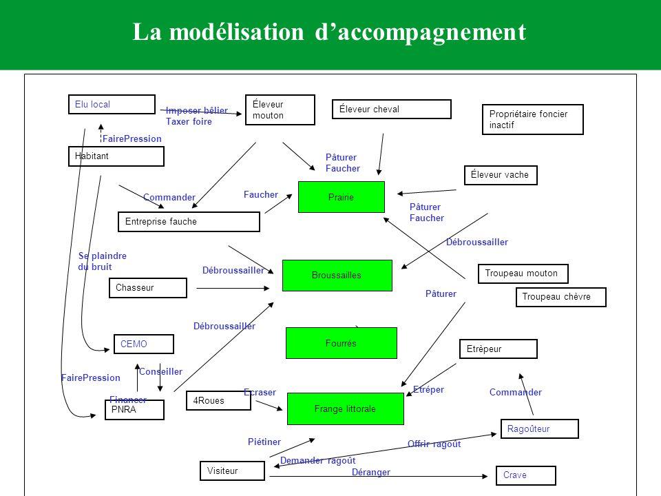 La modélisation daccompagnement trois outils originaux Diagramme dinteractions Éleveur vache Troupeau mouton Entreprise fauche CEMO Chasseur Éleveur m