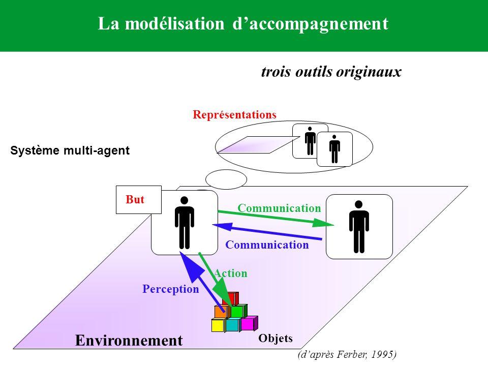 La modélisation daccompagnement trois outils originaux Environnement Objets Représentations But Action Perception Communication (daprès Ferber, 1995)