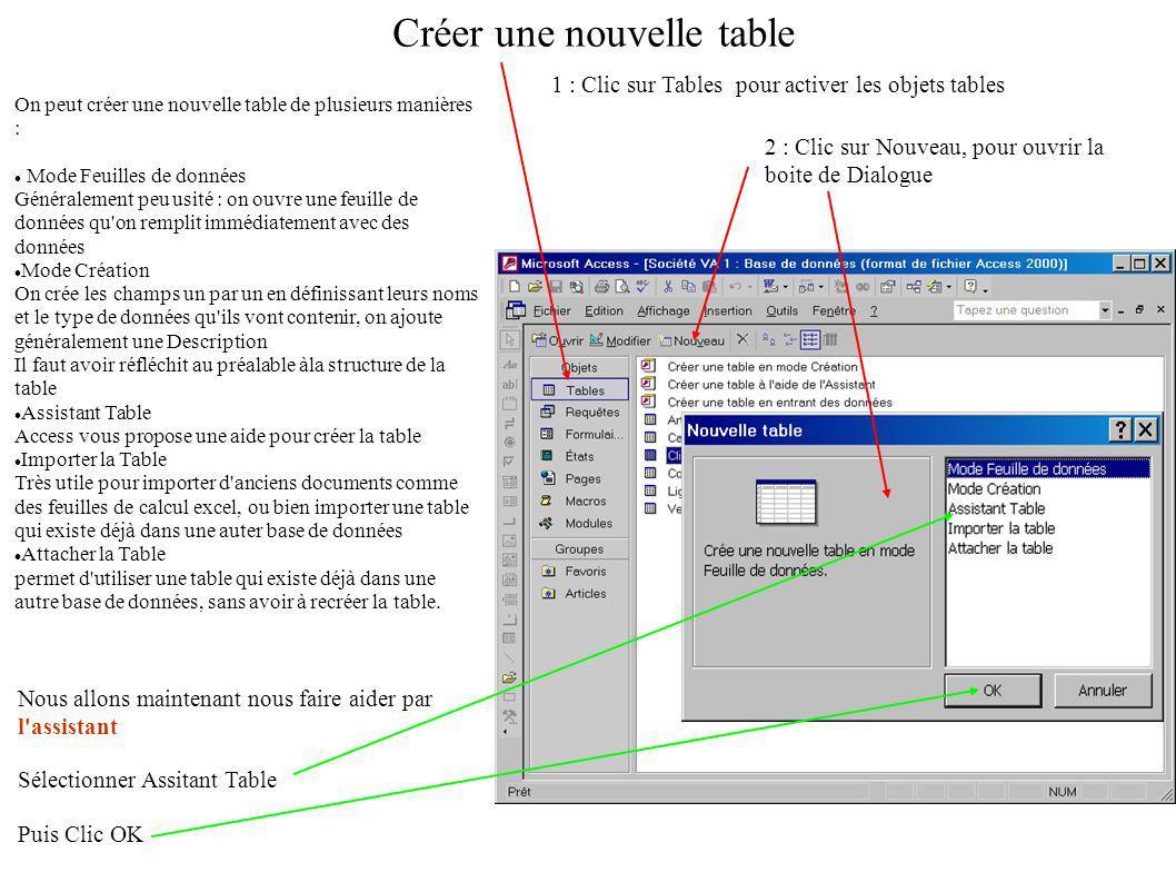 Créer une nouvelle table 1 : Clic sur Tables pour activer les objets tables 2 : Clic sur Nouveau, pour ouvrir la boite de Dialogue On peut créer une nouvelle table de plusieurs manières : Mode Feuilles de données Généralement peu usité : on ouvre une feuille de données qu on remplit immédiatement avec des données Mode Création On crée les champs un par un en définissant leurs noms et le type de données qu ils vont contenir, on ajoute généralement une Description Il faut avoir réfléchit au préalable àla structure de la table Assistant Table Access vous propose une aide pour créer la table Importer la Table Très utile pour importer d anciens documents comme des feuilles de calcul excel, ou bien importer une table qui existe déjà dans une auter base de données Attacher la Table permet d utiliser une table qui existe déjà dans une autre base de données, sans avoir à recréer la table.