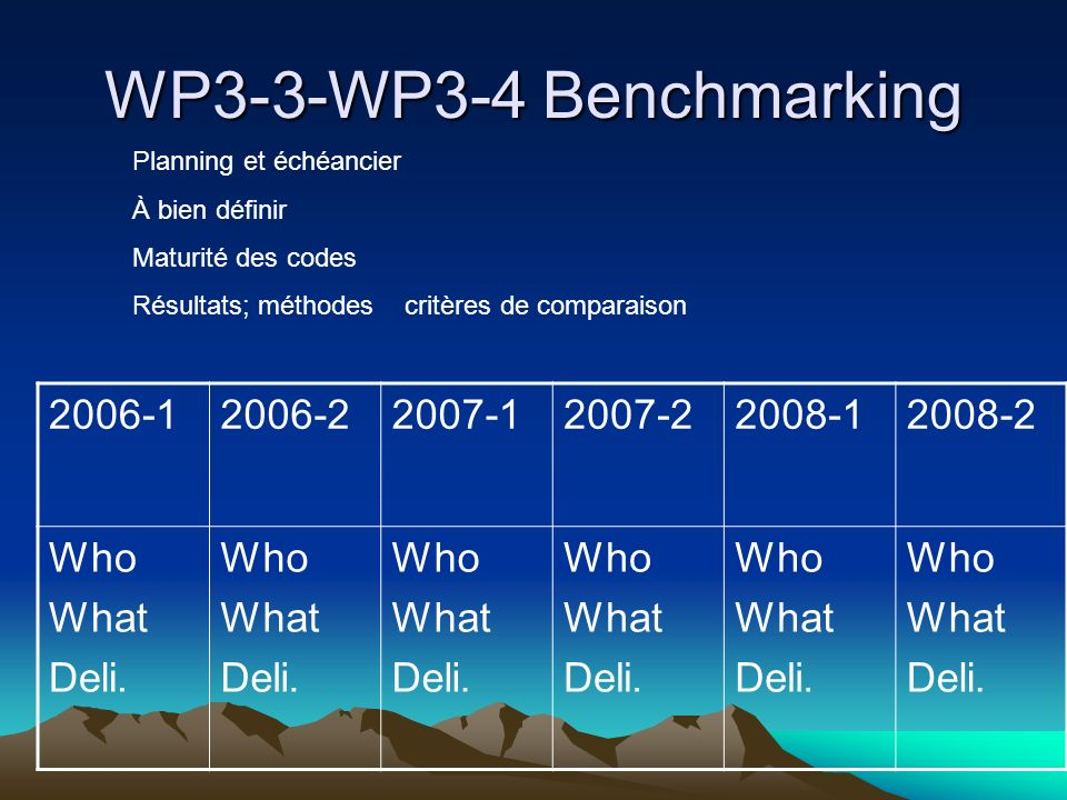 WP3-3-WP3-4 Benchmarking 2006-12006-22007-12007-22008-12008-2 Who What Deli. Who What Deli. Who What Deli. Who What Deli. Who What Deli. Who What Deli