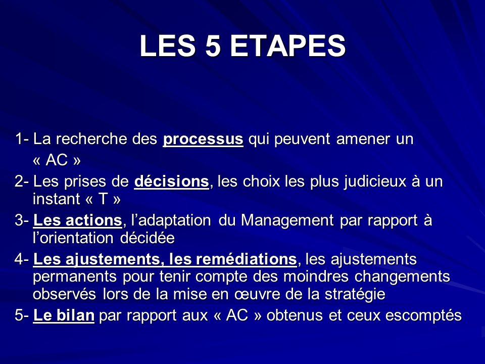 LES 5 ETAPES 1- La recherche des processus qui peuvent amener un « AC » « AC » 2- Les prises de décisions, les choix les plus judicieux à un instant « T » 3- Les actions, ladaptation du Management par rapport à lorientation décidée 4- Les ajustements, les remédiations, les ajustements permanents pour tenir compte des moindres changements observés lors de la mise en œuvre de la stratégie 5- Le bilan par rapport aux « AC » obtenus et ceux escomptés