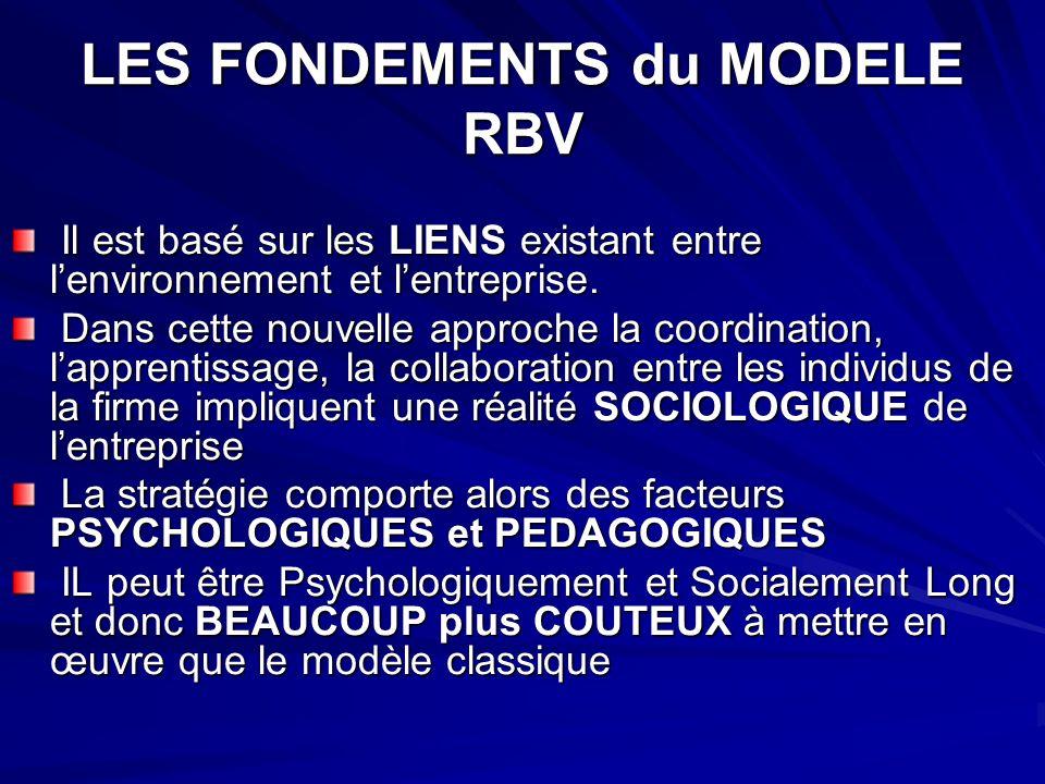LES FONDEMENTS du MODELE RBV Il est basé sur les LIENS existant entre lenvironnement et lentreprise.