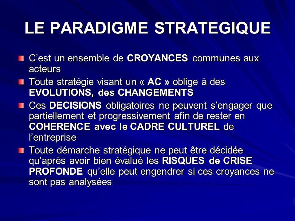 LE PARADIGME STRATEGIQUE Cest un ensemble de CROYANCES communes aux acteurs Toute stratégie visant un « AC » oblige à des EVOLUTIONS, des CHANGEMENTS Ces DECISIONS obligatoires ne peuvent sengager que partiellement et progressivement afin de rester en COHERENCE avec le CADRE CULTUREL de lentreprise Toute démarche stratégique ne peut être décidée quaprès avoir bien évalué les RISQUES de CRISE PROFONDE quelle peut engendrer si ces croyances ne sont pas analysées