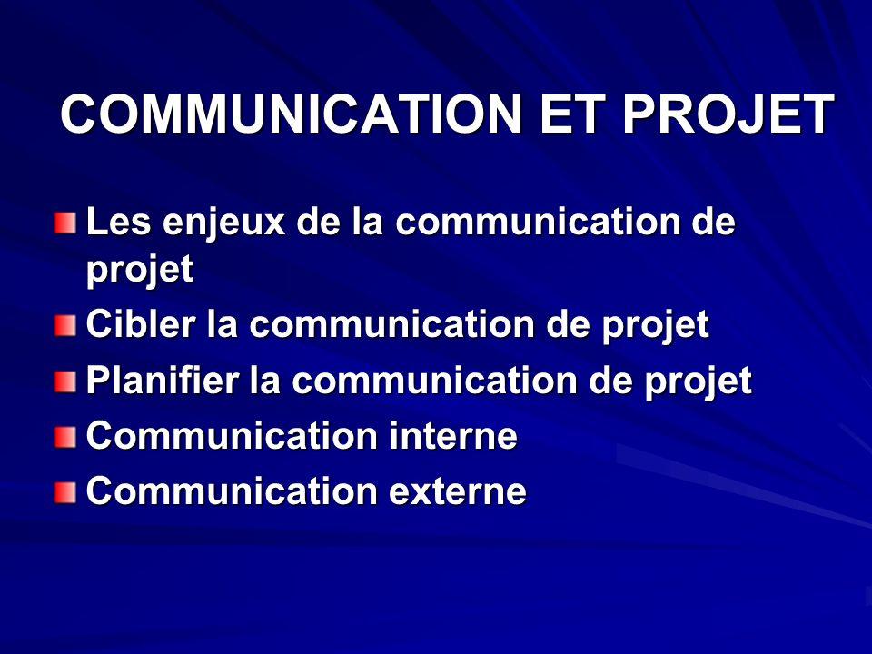 COMMUNICATION ET PROJET Les enjeux de la communication de projet Cibler la communication de projet Planifier la communication de projet Communication interne Communication externe
