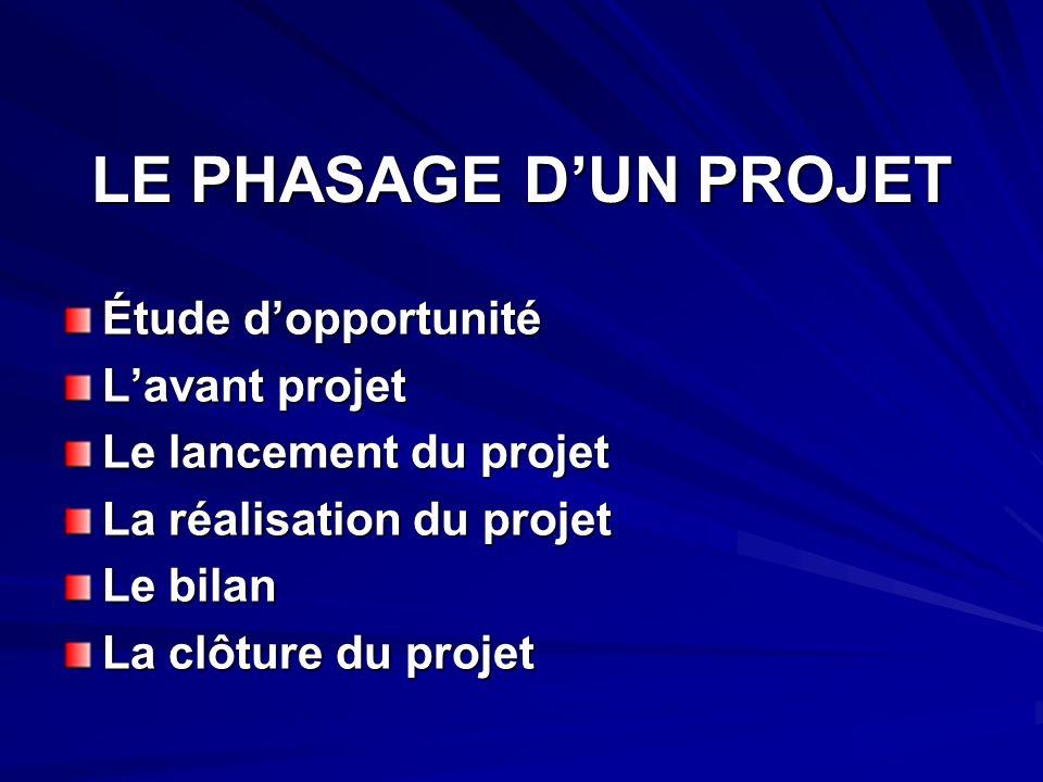 LE PHASAGE DUN PROJET Étude dopportunité Lavant projet Le lancement du projet La réalisation du projet Le bilan La clôture du projet