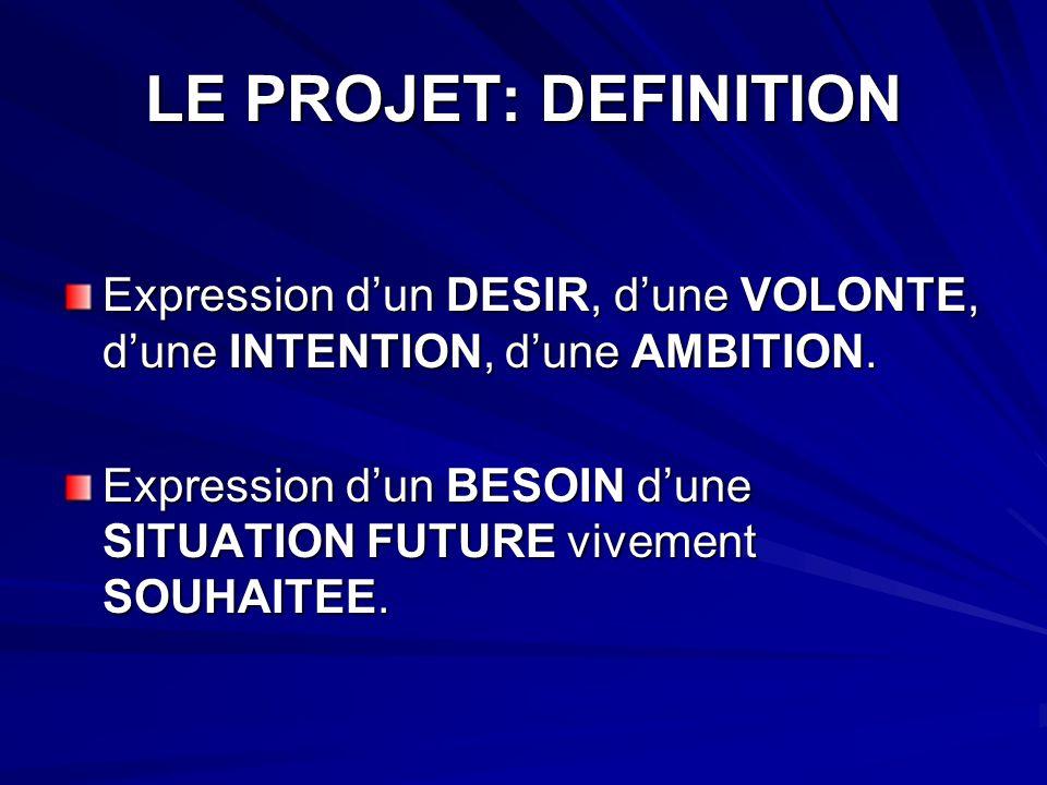 LE PROJET: DEFINITION Expression dun DESIR, dune VOLONTE, dune INTENTION, dune AMBITION.
