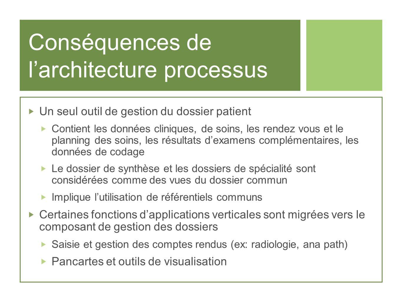 Conséquences de larchitecture processus Un seul outil de gestion du dossier patient Contient les données cliniques, de soins, les rendez vous et le pl