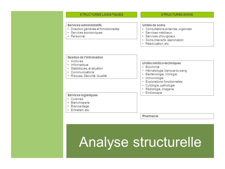 Analyse structurelle Services administratifs Direction générale et fonctionnelles Services économiques Personnel Unités de soins Consultations externe