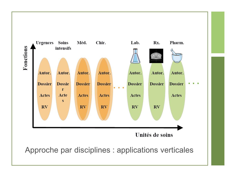 Applications verticales Avantages Le marché existe La pression des groupes de professionnels (lobbies) Inconvénients Duplication des fonctions Hétérogénéité des interfaces (formation) Redondance des données Incohérences entre les dossiers Complexité de lintégration (n*(n-1)/2)