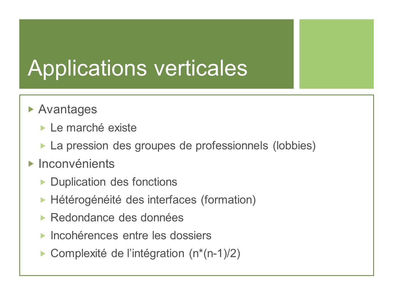 Applications verticales Avantages Le marché existe La pression des groupes de professionnels (lobbies) Inconvénients Duplication des fonctions Hétérog