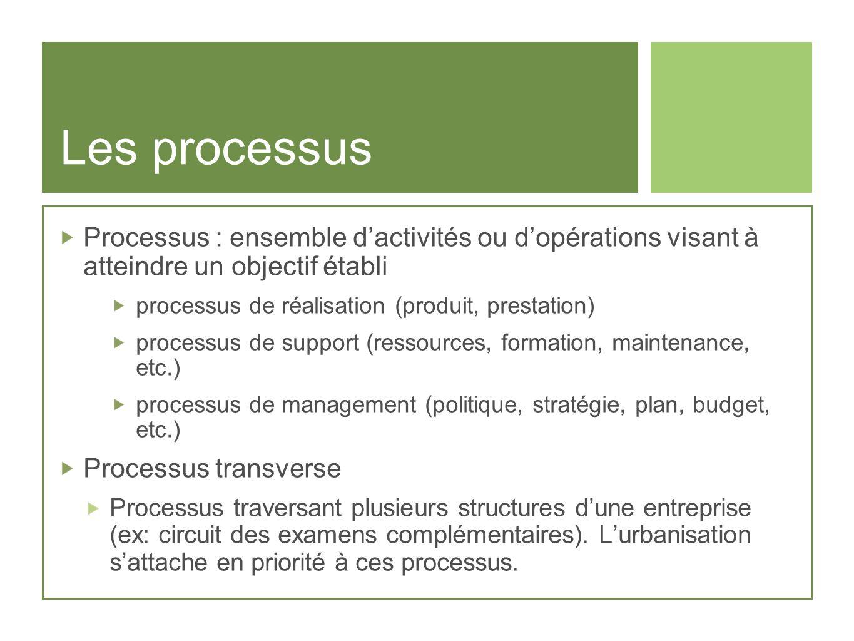 Les processus Processus : ensemble dactivités ou dopérations visant à atteindre un objectif établi processus de réalisation (produit, prestation) proc