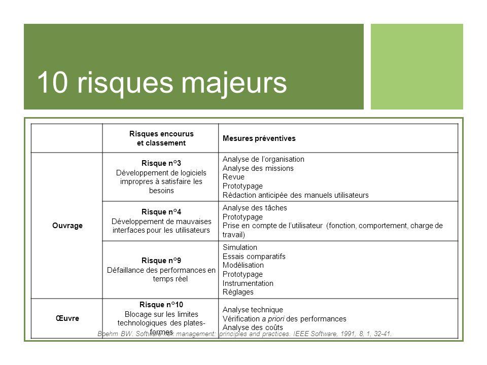 10 risques majeurs Risques encourus et classement Mesures préventives Ouvrage Risque n°3 Développement de logiciels impropres à satisfaire les besoins
