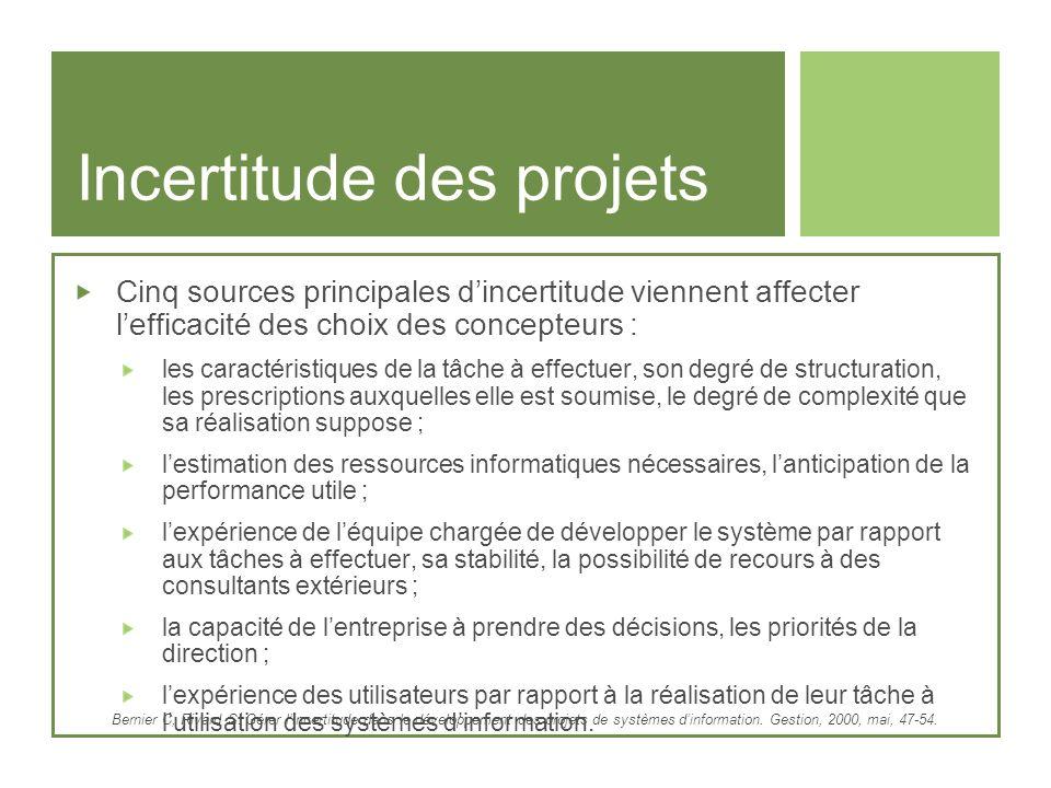 Incertitude des projets Cinq sources principales dincertitude viennent affecter lefficacité des choix des concepteurs : les caractéristiques de la tâc