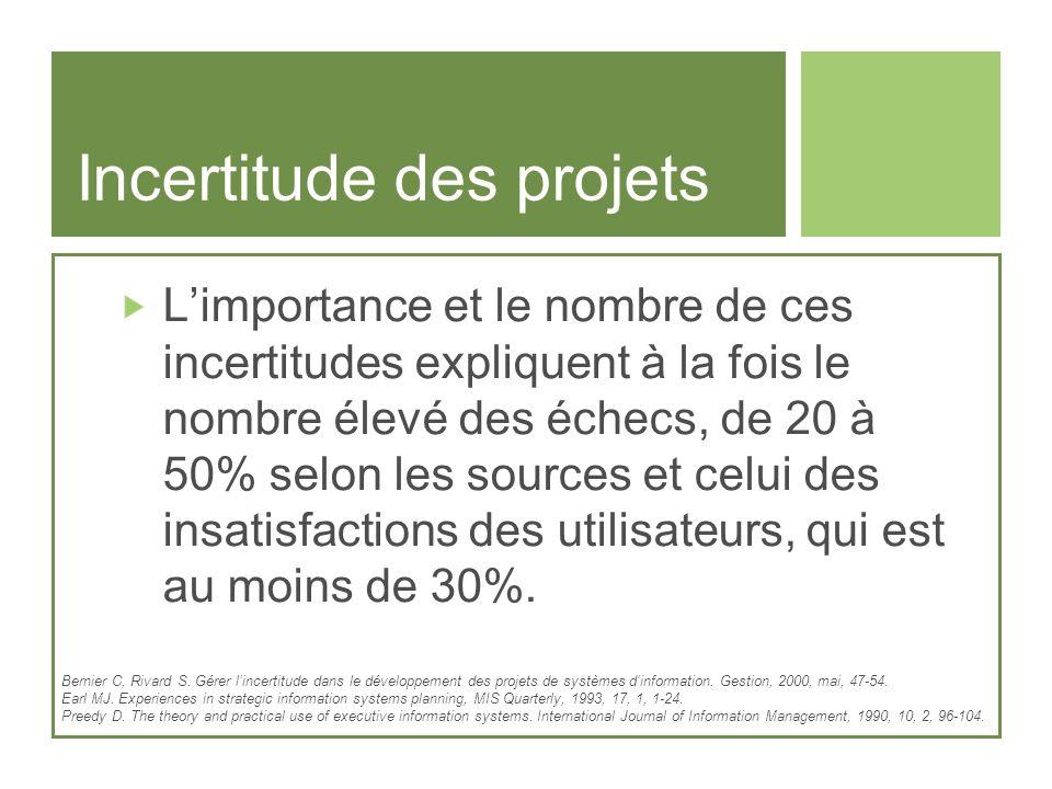 Incertitude des projets Limportance et le nombre de ces incertitudes expliquent à la fois le nombre élevé des échecs, de 20 à 50% selon les sources et